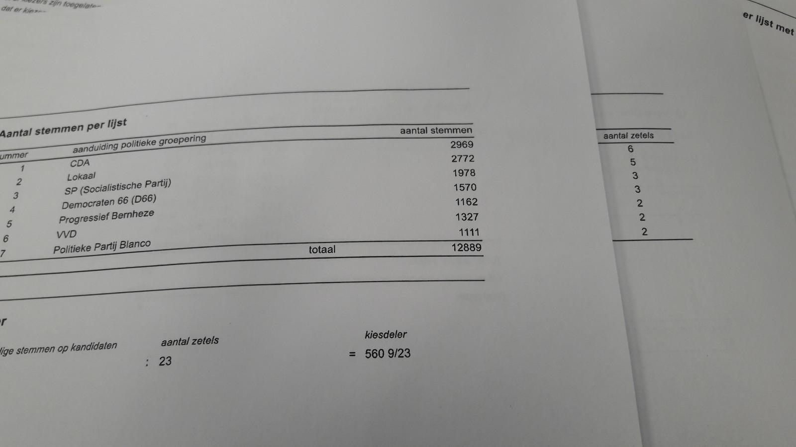 De definitieve uitslag van de gemeenteraadsverkiezingen 2018 in Bernheze.