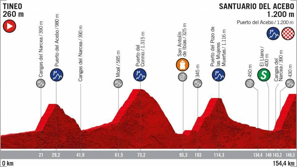 Profiel vijftiende etappe