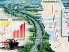 A73 tussen Cuijk en Maasbrug in lijst van 100 gevaarlijkste snelwegvakken Nederland