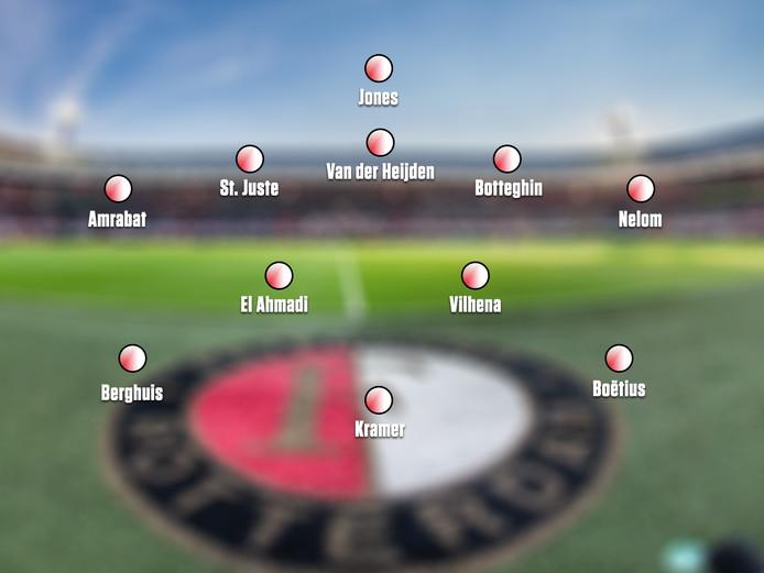 Vermoedelijke opstelling van Feyenoord.