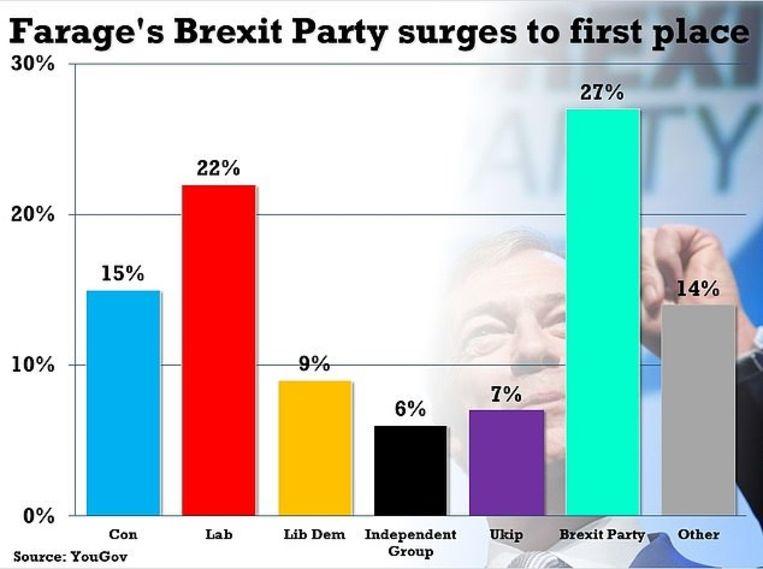 In een peiling die The Times gisteren publiceerde haalde de Brexit Party zelffs 27 procent.