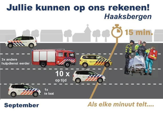 De statistieken van september van de politie in Haaksbergen.