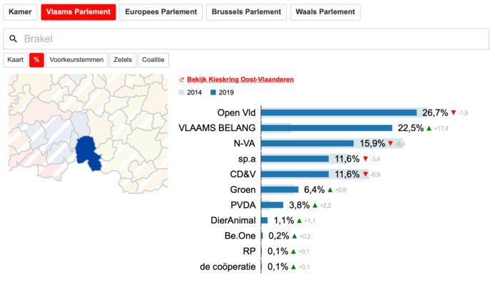 Op de Vlaamse lijst boeten de liberalen lichtjes in.  Vlaams Belang heeft bij andere partijen kiezers weggesnoept en is in Brakel de tweede grootste politieke familie.