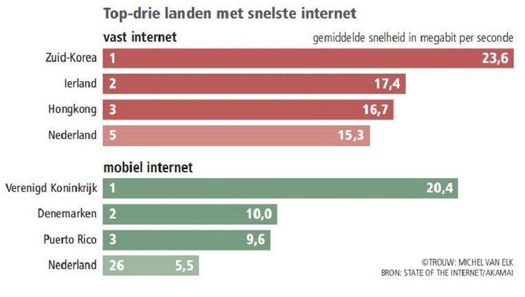 null Beeld Trouw/Michel van Elk. Bron: State of the internet/Akamai