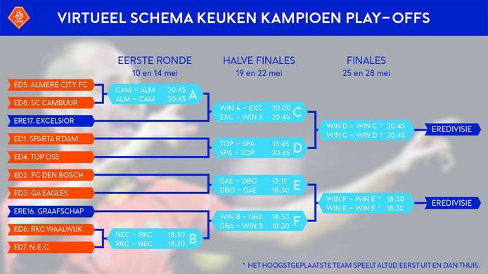 Het virtuele schema van de play-offs (de kandidaten uit de eredivisie zijn nog niet bekend).