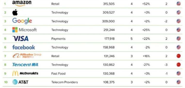 De top-10 van waardevolste merken ter wereld Beeld BrandZ