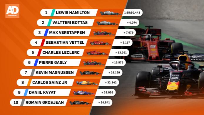 Uitslag Grand Prix van Spanje.