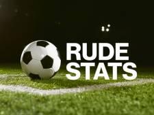 Het Zeeuwse voetbalweekeinde in cijfers