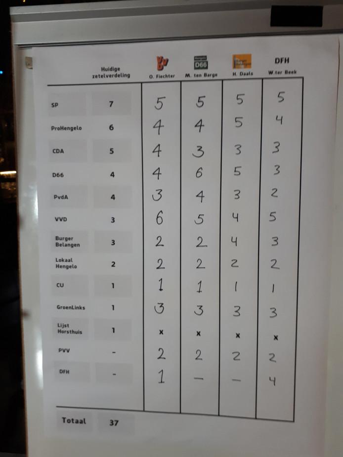 Vier lijsttrekkers geven hier de verwachting aan van het aantal zetels dat de diverse partijen na de verkiezingen halen.