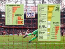 Zo kwam Ajax tot doelpuntenrecord