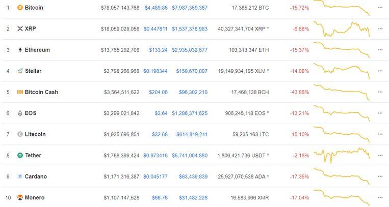 De volledige cryptomarkt kleurt rood vandaag.