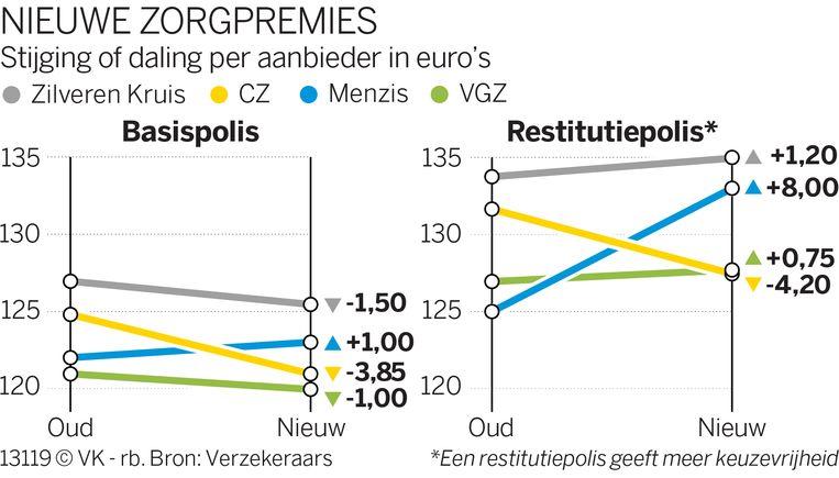 - Beeld Volkskrant Infographics
