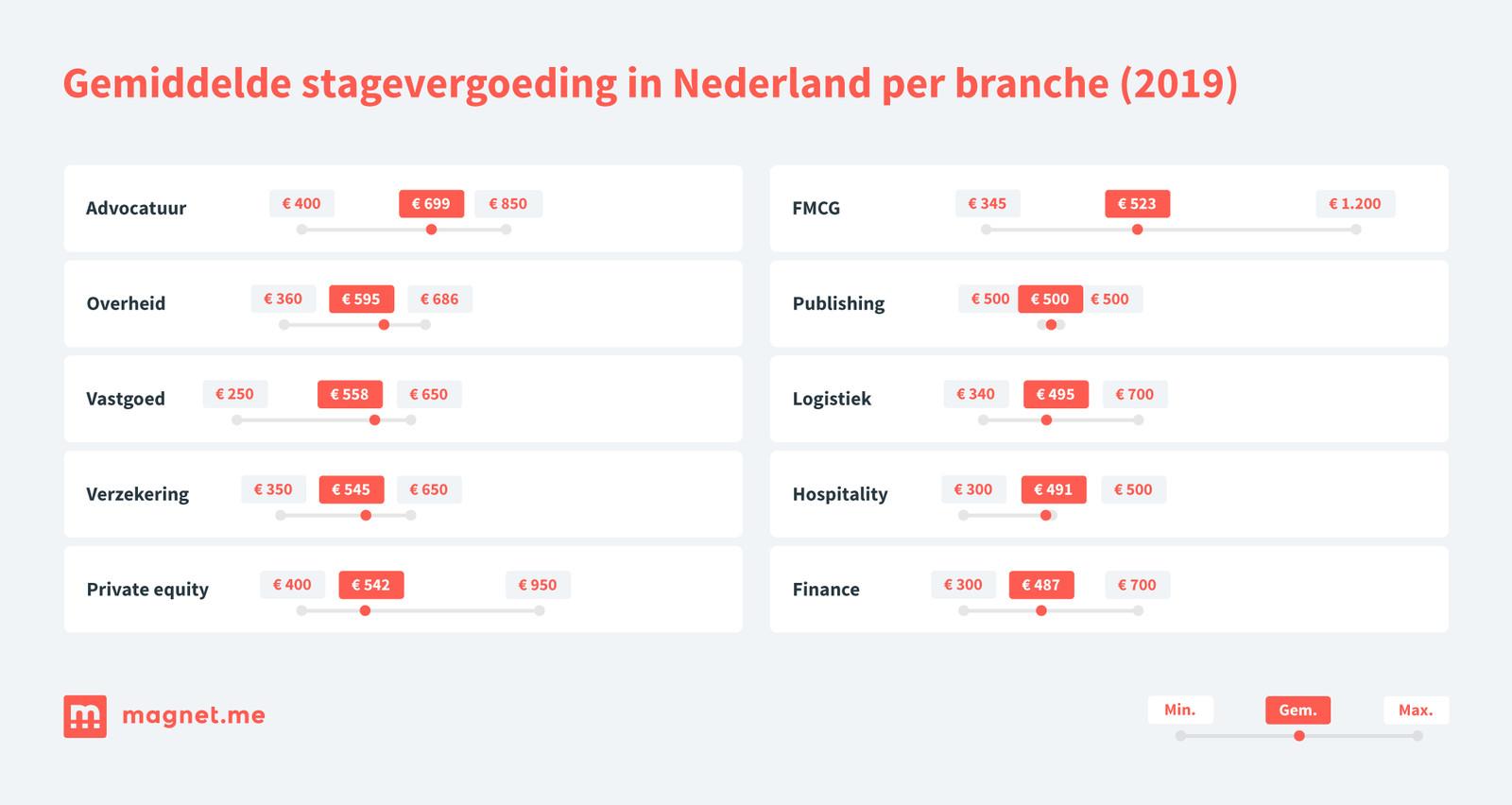 Gemiddelde stagevergoeding in Nederland per branche.