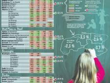 Nog drie basisscholen zakken richting honderd leerlingen