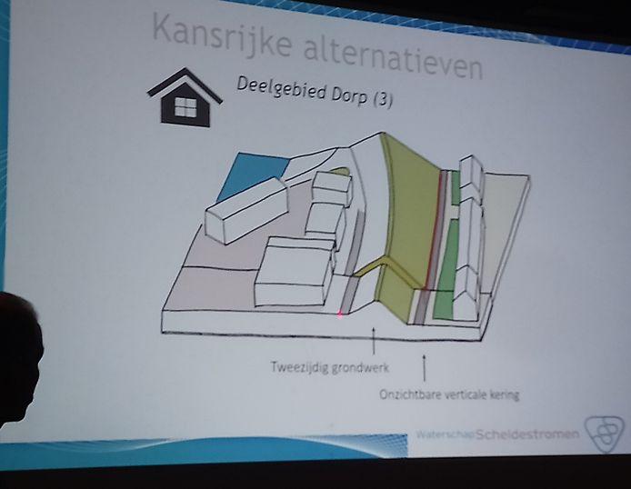 Volgens het waterschap kunnen alle huizen in Hansweert blijven staan. De dijkversterking slokt geen woningen op.