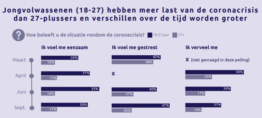 Het verschil in de gemoedstoestand van jongvolwassenen en 27-plussers in Noord- en Oost-Gelderland is aanzienlijk.