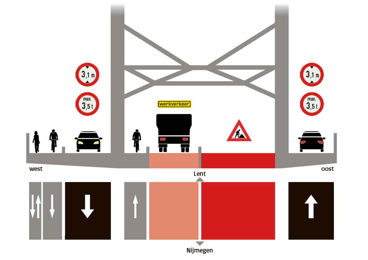 Nieuwe verkeerssituatie op de Waalbrug als betondek wordt vervangen.