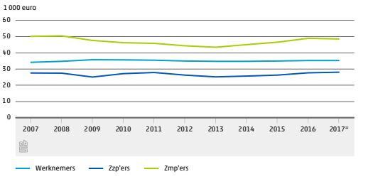 Ten opzichte van 2007 zijn de lonen nauwelijks veranderd.