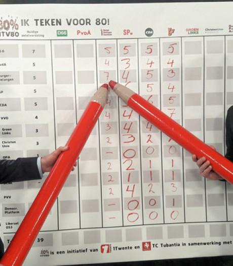 The day after: Burgerbelangen grootste in Enschede, maar wel in 'oude' coalitie?