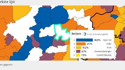 Berlare: Open VLD behoudt absolute meerderheid