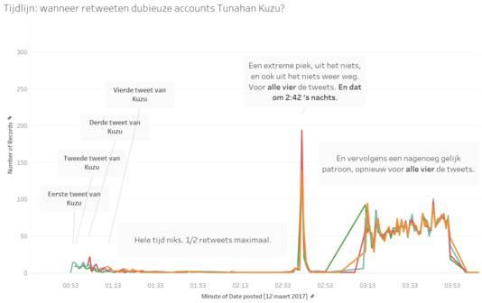 Een tijdlijn waarin het dubieuze retweetgedrag wordt weergegeven (data van Buzzcapture).