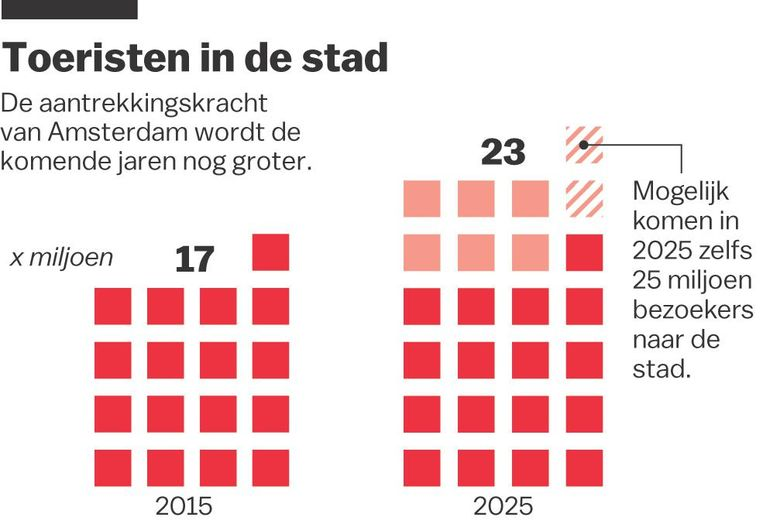 Volgens voorspellingen bezoeken in 2025 ruim 23 miljoen toeristen onze stad Beeld Jet de Nies