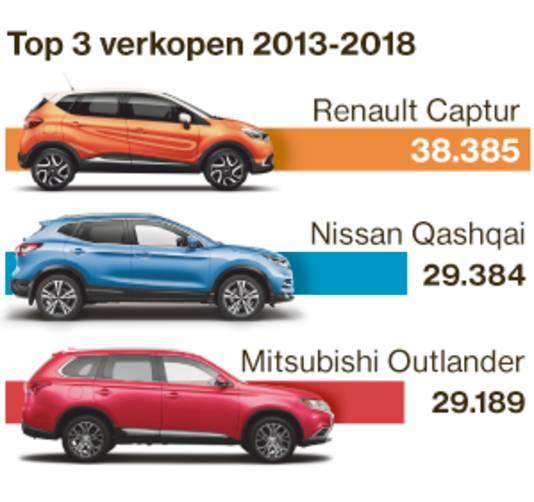 De drie populairste Light Utility-SUV's van 2013-2018.