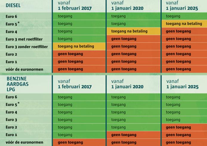 Overzicht LEZ-toelatingsvoorwaarden 2020-2025 (Antwerpen)