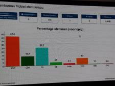 Eerste uitslag: absolute meerderheid SGP en CU in Rijssen-Holten