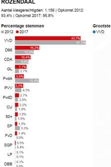 VVD ondanks verlies grootste in Rozendaal