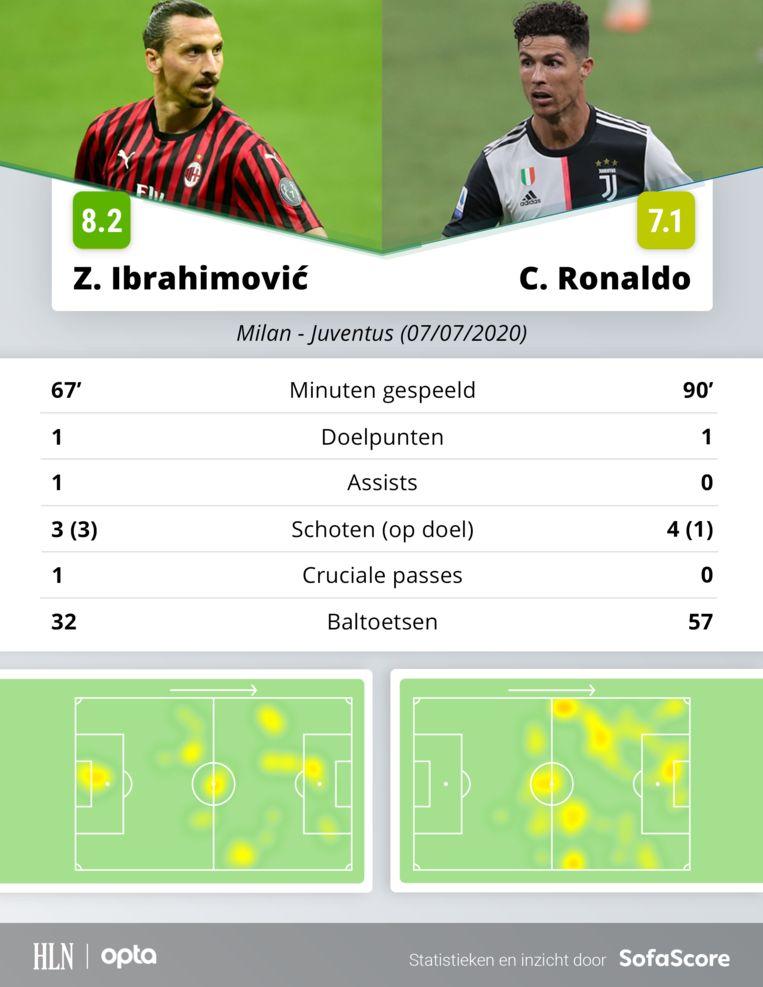 De statistieken van Ibrahimovic en Ronaldo. De Zweed speelde 67 minuten en was goed voor een doelpunt en een assist. Ronaldo stond de hele match op het veld en scoorde één keer.