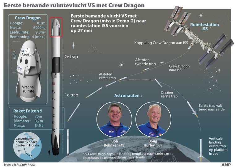Eerste bemande ruimtevlucht VS met Crew Dragon.  Beeld ANP Graphics