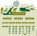 Begin dit jaar werd 41 Afdeling Artillerie opgericht.