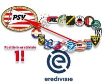 Stabiel PSV kan komende maanden vol voor titel gaan