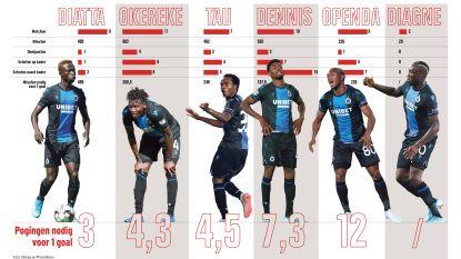 Van Okereke tot Diatta: het scoringsprobleem van Club Brugge onder de loep