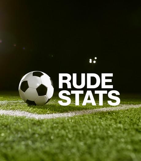 Rudestats: Zwart-wit trekt eigen doelpunten aan