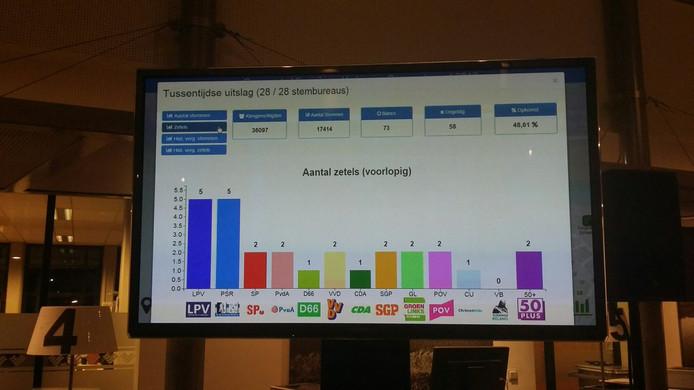 Het resultaat in Vlissingen wordt op een scherm getoond in het gemeentehuis. De versnippering van de gemeenteraad lijkt compleet.