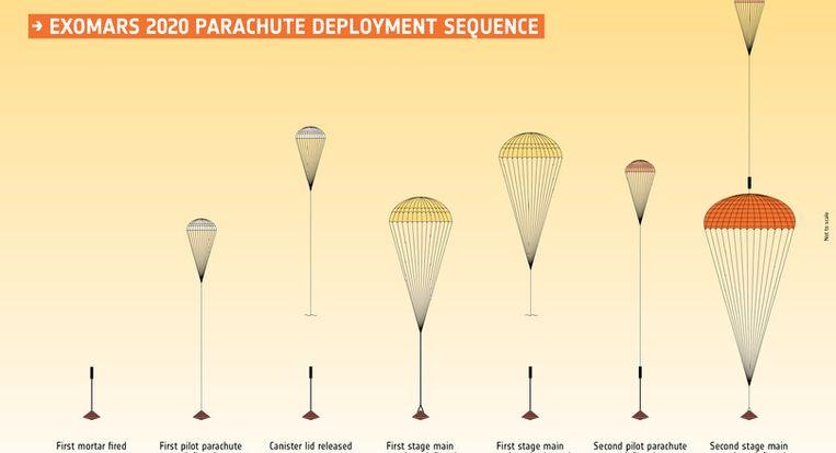 Bij de laatste tests van de ExoMars-missie raakten de hoofdparachutes beschadigd.