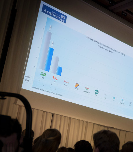 GroenLinks gedijt bij goede score in wijken in Arnhem-Noord