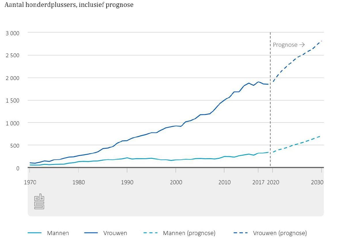 Het verloop van het aantal honderdplussers in Nederland volgens het CBS.