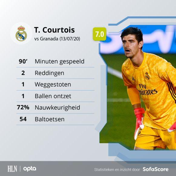 De wedstrijd van Thibaut Courtois in cijfers.