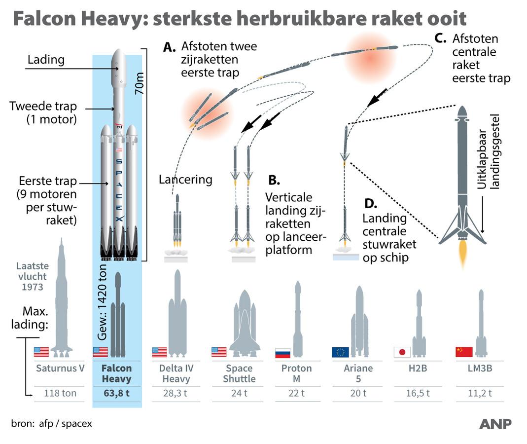 Elon Musk lanceert met succes Falcon heavy-raket | Buitenland | AD.nl