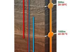Geothermie in Twente: hoe reëel zijn de risico's?