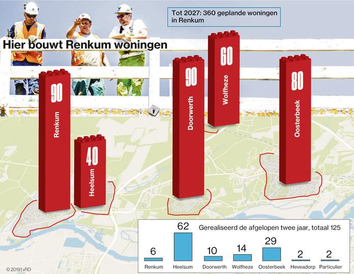 Bekijk hier waar Renkum woningen gaat bouwen. Infographic.