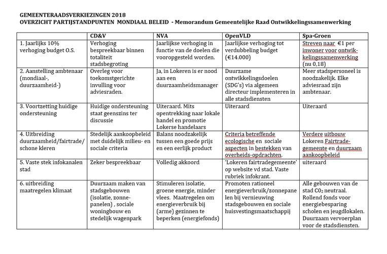 De antwoorden van de politieke partijen op de vragen van GROS.
