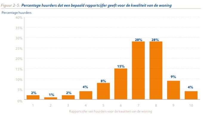 Rapportcijfer van huurders woningcorporaties.