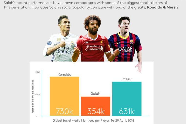 Ronaldo en Messi zijn nog steeds de meest besproken voetballers op sociale media, maar in twee weken tijd eind april vergaarde Salah ook 354.000 mentions.