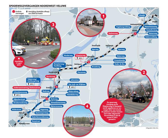 Alle spoorwegovergangen op de Noordwest-Veluwe.