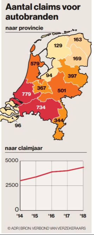 Aantal claims voor autobranden