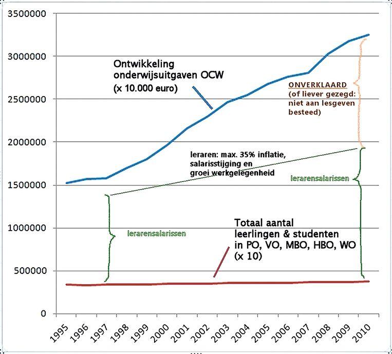 De onheilspellende grafiek van Hannes Minkema. Beeld Michel Couzijn